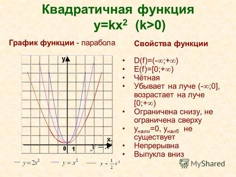 Квадратичная функция y=kx 2 (k>0) Свойства функции D(f)=(- ;+ ) E(f)=[0;+ ) Чётная Убывает на луче (- ;0], возрастает на луче [0;+ ) Ограничена снизу, не ограничена сверху y наим =0, y наиб не существует Непрерывна Выпукла вниз График функции - параб