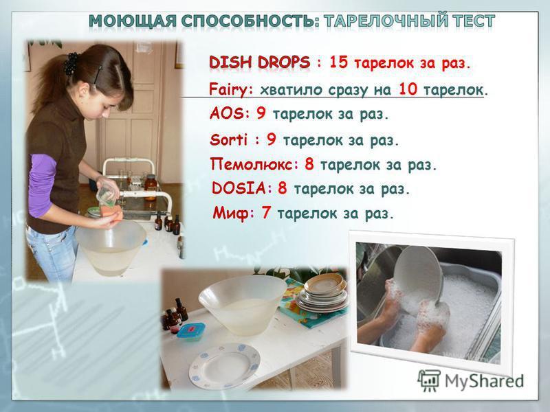 Fairy: хватило сразу на 10 тарелок. AOS: 9 тарелок за раз. Sorti : 9 тарелок за раз. Пемолюкс: 8 тарелок за раз. Миф: 7 тарелок за раз. DOSIA: 8 тарелок за раз.