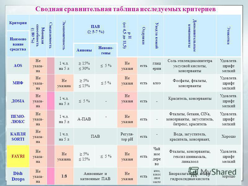 Сводная сравнительная таблица исследуемых критериев Критерии Моющая способность ( 80 %) Смываемость Экономичность ПАВ ( 5-7 %) р Н (от 4,5 до 11,5) Отдушки Уход за кожей Дополнительные компоненты Этикетка Наимено вание средства Анионы Неионо- гены AO
