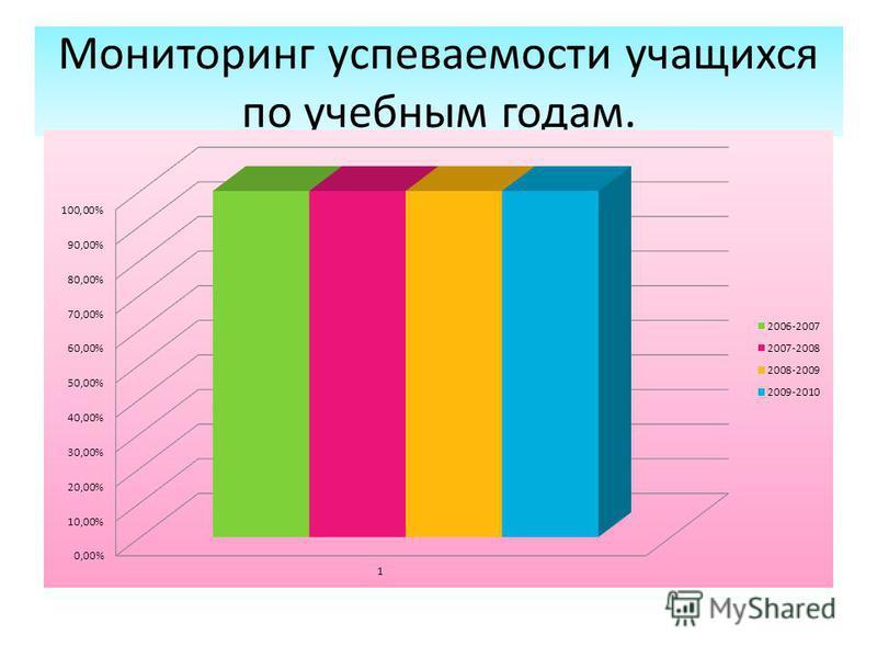 Мониторинг успеваемости учащихся по учебным годам.