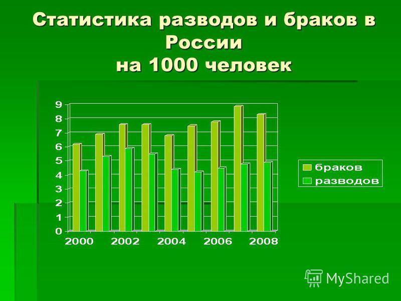 Статистика разводов и браков в России на 1000 человек