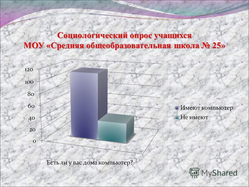 Социологический опрос учащихся МОУ «Средняя общеобразовательная школа 25»