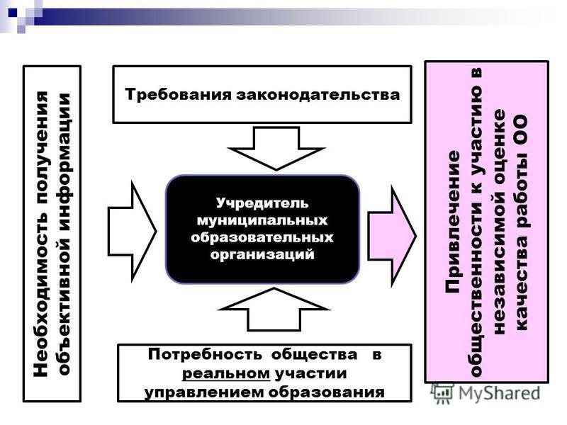 Требования законодательства Потребность общества в реальном участии управлением образования Учредитель муниципальных образовательных организаций Привлечение общественности к участию в независимой оценке качества работы ОО Необходимость получения объе