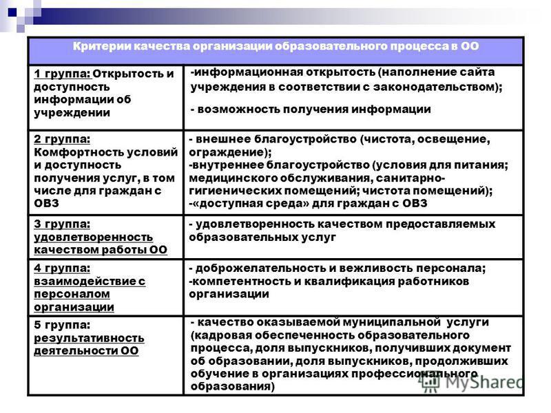 Критерии качества организации образовательного процесса в ОО 1 группа: Открытость и доступность информации об учреждении -информационная открытость (наполнение сайта учреждения в соответствии с законодательством); - возможность получения информации 2