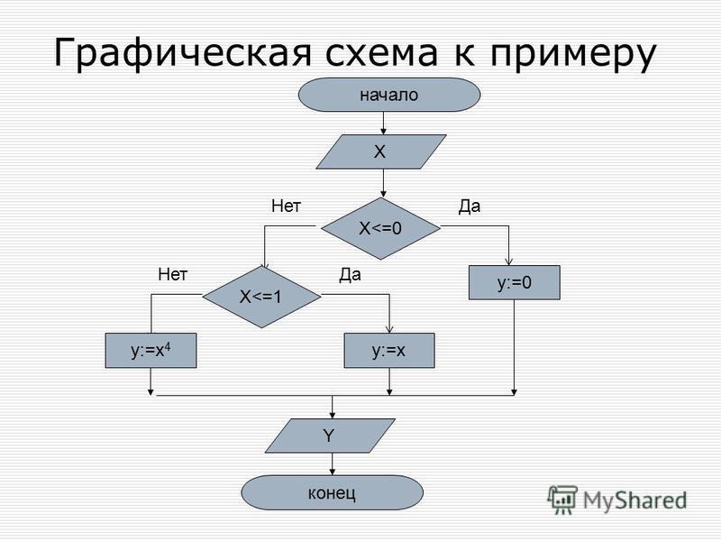Графическая схема к примеру начало X X<=0 Да y:=0 Нет X<=1 Да Нет y:=xy:=x 4 Y конец