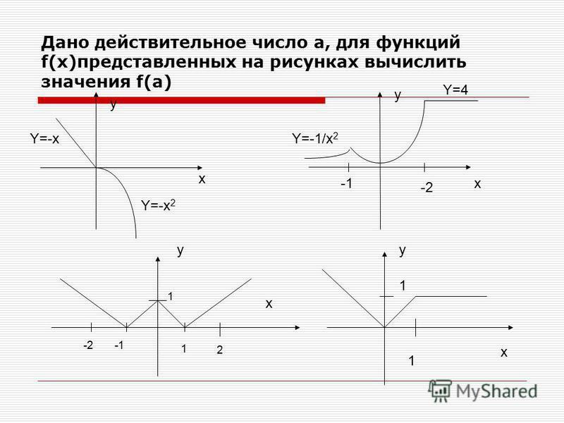 Дано действительное число а, для функций f(x)представленных на рисунках вычислить значения f(a) y x Y=-x Y=-x 2 x y -2 Y=-1/x 2 -2 1 2 1 y x 1 1 y x Y=4