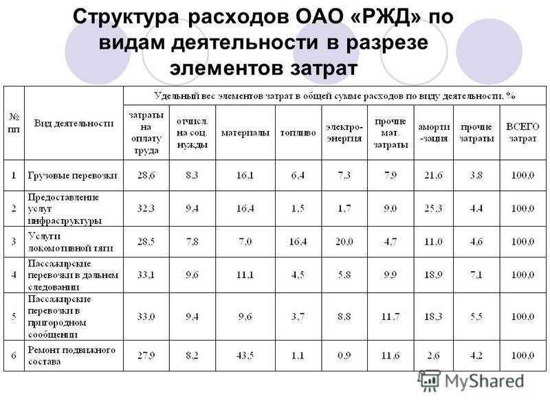 Структура расходов ОАО «РЖД» по видам деятельности в разрезе элементов затрат