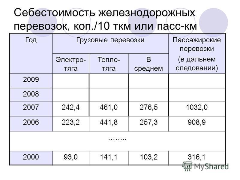 Себестоимость железнодорожных перевозок, коп./10 ткм или пасс-км Год Грузовые перевозки Пассажирские перевозки (в дальнем следовании) Электро- тяга Тепло- тяга В среднем 2009 2008 2007242,4461,0276,51032,0 2006223,2441,8257,3908,9 …….. 200093,0141,11