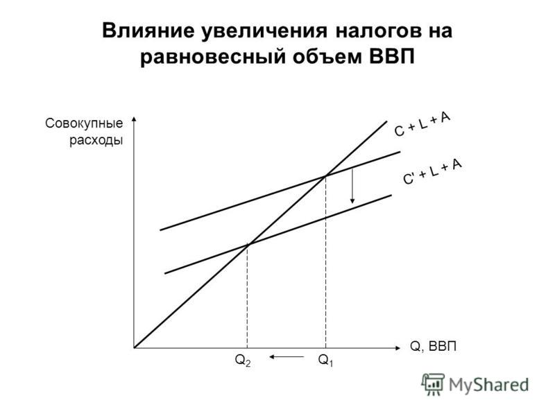 Влияние увеличения налогов на равновесный объем ВВП Совокупные расходы Q, ВВП Q2Q2 Q1Q1 C + L + A C' + L + A