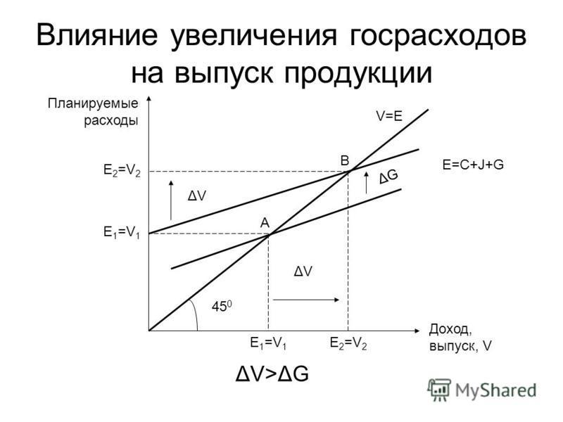 Влияние увеличения госрасходов на выпуск продукции V=E Планируемые расходы Доход, выпуск, V E 1 =V 1 ΔGΔG 45 0 ΔVΔV ΔVΔV E 2 =V 2 E 1 =V 1 E 2 =V 2 ΔV>ΔG A B E=C+J+G