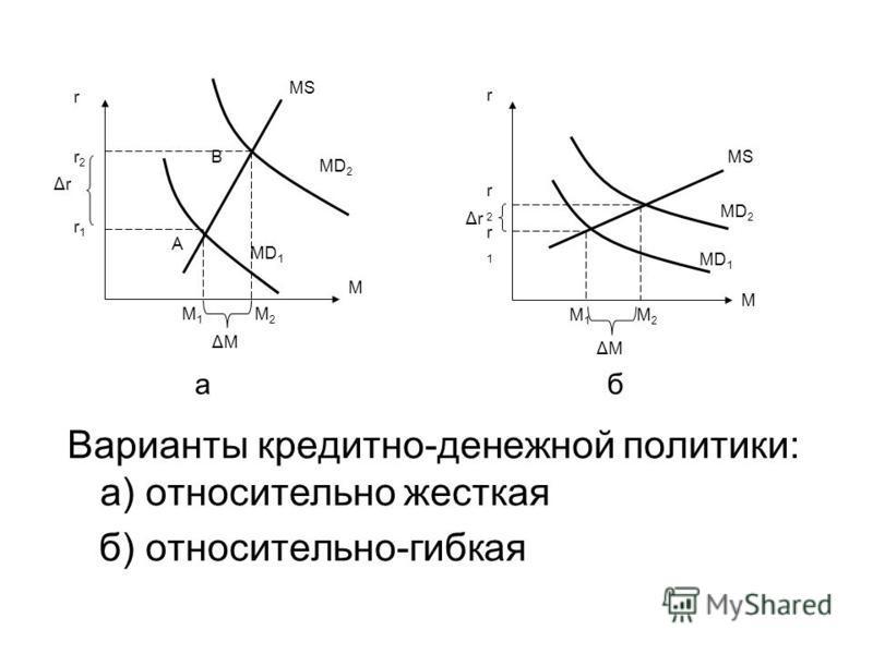 Варианты кредитно-денежной политики: а) относительно жесткая б) относительно-гибкая аб r r2r2 r1r1 M M1M1 MD 1 MD 2 B A MS M 2 MD 1 MD 2 r2r2 r1r1 MS M r M1M1 M 2 ΔrΔr ΔrΔr ΔMΔM ΔMΔM