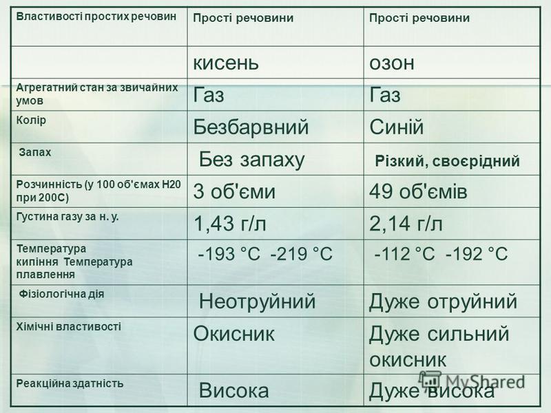 Властивості простих речовин Прості речовини кисень озон Агрегатний стан за звичайних умов Газ Колір Безбарвний Синій Запах Без запаху Різкий, своєрідний Розчинність (у 100 об'ємах Н20 при 200С) 3 об'єми 49 об'ємів Густина газу за н. у. 1,43 г/л 2,14