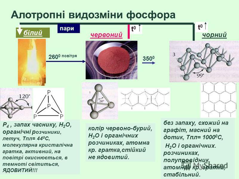 Алотропні видозміни фосфора P 4, запах часнику, H 2 O, органічні р озчиники, летуч, Tпл= 44 0 С, молекулярна кристалічна гратка, активний, на повітрі окиснюється, в темноті світиться, ЯДОВИТИЙ!!! колір червоно-бурий, H 2 O і органічних розчиниках, ат