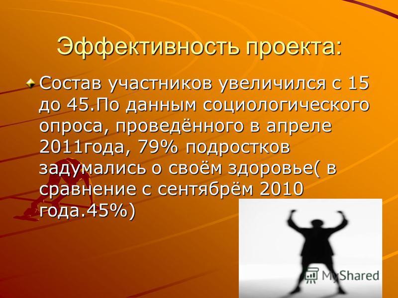 Эффективность проекта: Состав участников увеличился с 15 до 45. По данным социологического опроса, проведённого в апреле 2011 года, 79% подростков задумались о своём здоровье( в сравнение с сентябрём 2010 года.45%)