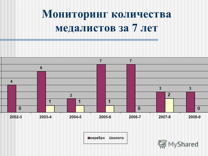 Мониторинг количества медалистов за 7 лет