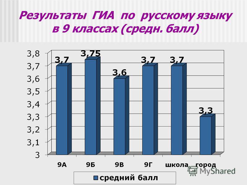 Результаты ГИА по русскому языку в 9 классах (среднийий. балл)