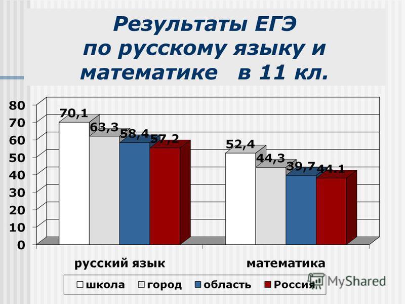 Результаты ЕГЭ по русскому языку и математике в 11 кл.