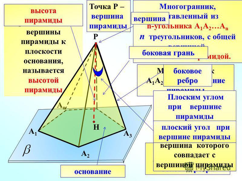 высотой Перпендикуляр, проведенный из вершины пирамиды к плоскости основания, называется высотой пирамиды А1А1 А2А2 АnАn Р А3А3 Многогранник, составленный из n-угольника А 1 А 2 …А n n треугольников, с общей вершиной, называется пирамидой. Точка Р –