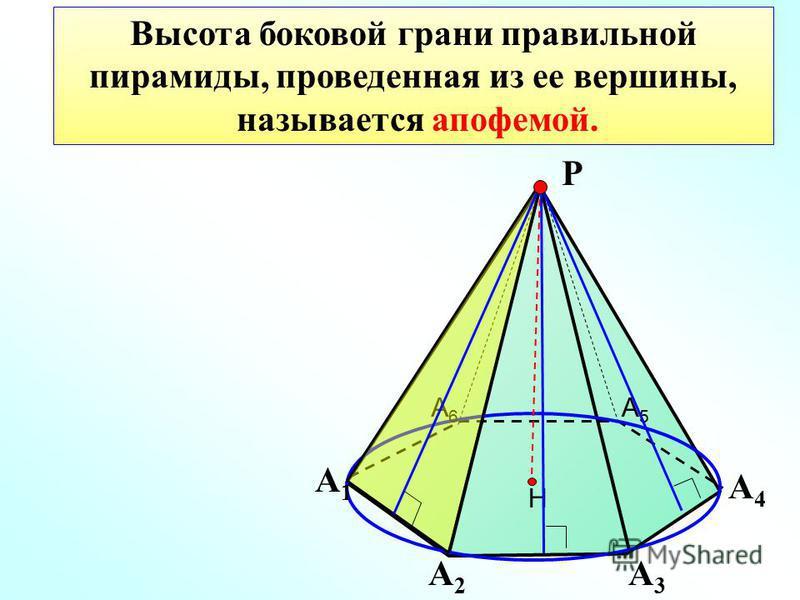 Высота боковой грани правильной пирамиды, проведенная из ее вершины, называется апофемой. Н А1А1 А2А2 А3А3 А4А4 А5А5 А6А6 Р