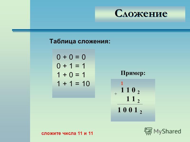 Сложение Таблица сложения: 0 + 0 = 0 0 + 1 = 1 1 + 0 = 1 1 + 1 = 10 Пример: 1 1 0 2 1 1 2 1 0 0 1 2 1 + сложите числа 11 и 11