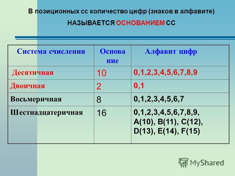 В позиционных сс количество цифр (знаков в алфавите) НАЗЫВАЕТСЯ ОСНОВАНИЕМ СС Система счисления Основание Алфавит цифр Десятичная 10 0,1,2,3,4,5,6,7,8,9 Двоичная 2 0,1 Восьмеричная 8 0,1,2,3,4,5,6,7 Шестнадцатеричная 16 0,1,2,3,4,5,6,7,8,9, А(10), В(