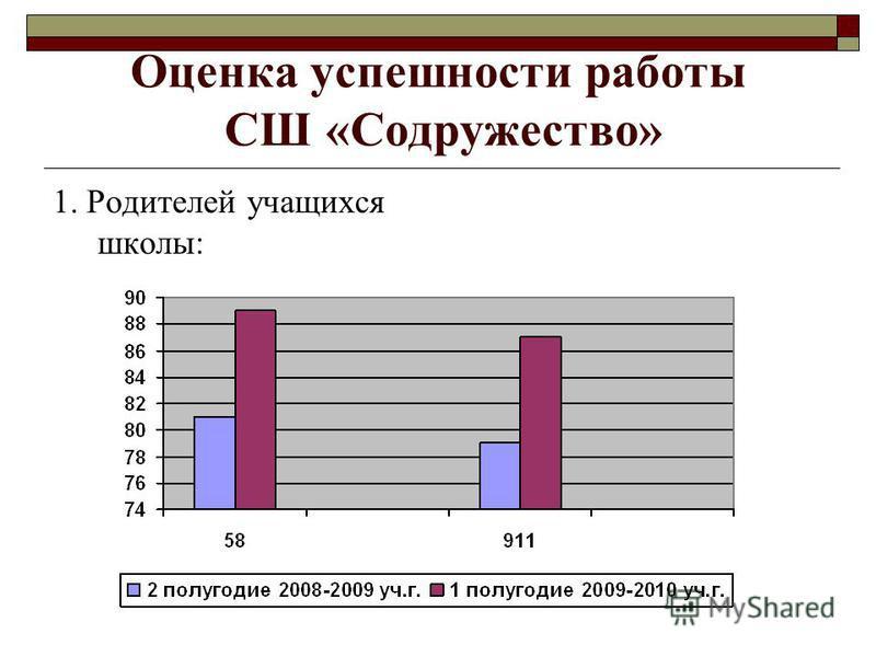 Оценка успешности работы СШ «Содружество» 1. Родителей учащихся школы: