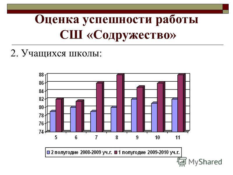 2. Учащихся школы: Оценка успешности работы СШ «Содружество»