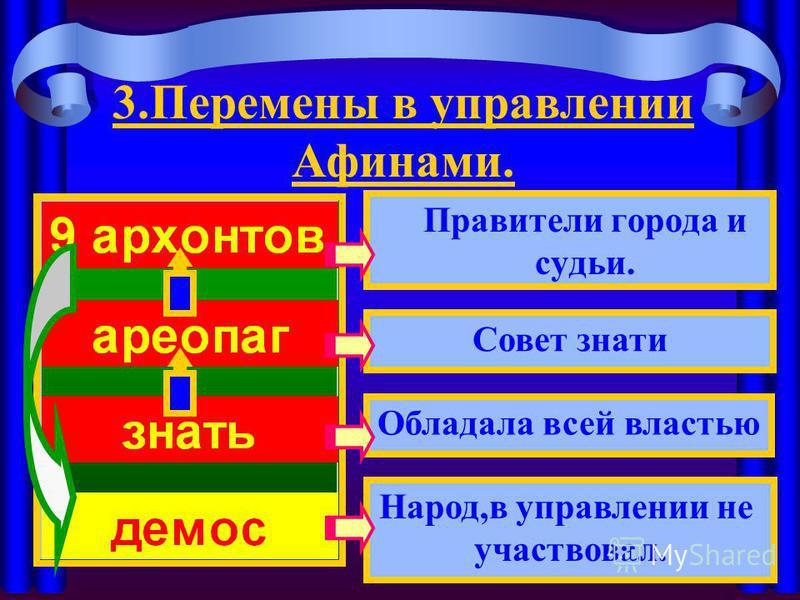 Правители города и судьи. Совет знати Народ,в управлении не участвовал. Обладала всей властью 3. Перемены в управлении Афинами.