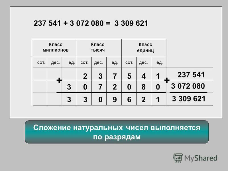 237 541 + 3 072 080 = Класс миллионов Класс единиц Класс тысяч ед.дес.сот.ед.дес.сот.ед.дес.сот. 25 7 3782 1 341 963 237 541 3 072 080 20 3 000 + 3 309 621 + Сложение натуральных чисел выполняется по разрядам