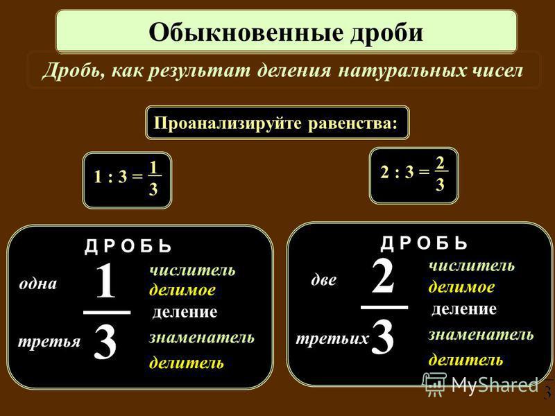 одна третья знаменатель числитель делимое делитель 1313 Д Р О Б Ь деление Обыкновенные дроби Дробь, как результат деления натуральных чисел две третьих знаменатель числитель делимое делитель 2323 Д Р О Б Ь деление Проанализируйте равенства: 1 : 3 = 1