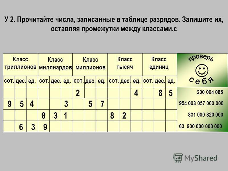 У 2. Прочитайте числа, записанные в таблице разрядов. Запишите их, оставляя промежутки между классами.c 200 004 085 954 003 057 000 000 831 000 820 000 63 900 000 000 000