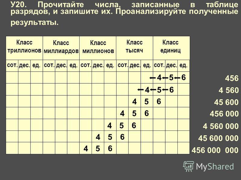 4 5 6 456 4 560 45 600 456 000 4 560 000 45 600 000 456 000 000 4 5 6 4 5 6 4 5 6 4 5 6 4 5 6 4 5 6 У20. Прочитайте числа, записанные в таблице разрядов, и запишите их. Проанализируйте полученные результаты.