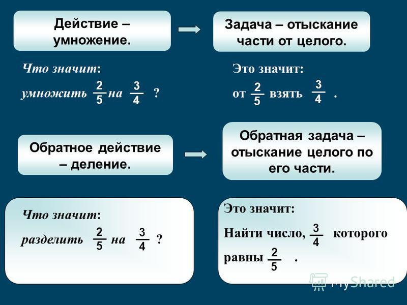 Что значит: умножить на ? 4 3 5 2 Это значит: от взять. 4 3 5 2 Обратное действие – деление. Обратная задача – отыскание целого по его части. Что значит: разделить на ? 4 3 5 2 Это значит: Найти число, которого равны. 4 3 5 2 Действие – умножение. За