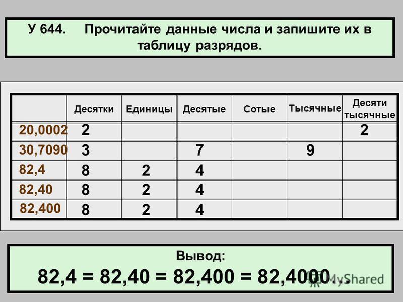 У 644. Прочитайте данные числа и запишите их в таблицу разрядов. Десятки ЕдиницыДесятые Сотые Тысячные Десяти тысячные 20,0002 30,7090 82,4 82,40 82,400 Вывод: 2 2 379 824 824 824 82,4 = 82,40 = 82,400 = 82,4000…