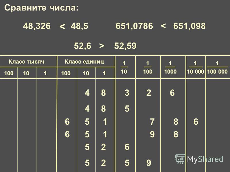 1 100 000 Класс единиц Класс тысяч 1 10 1 100 1 1000 1 10 000 100101100101 48326 485 48,326 и 48,5651,0786 и 651,098 52,6 и 52,59 < < > 651876 65189 5259 526 Сравните числа: