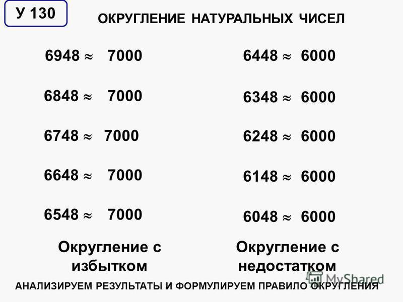 У 130 Округление с избытком Округление с недостатком 6948 6848 6748 6648 6548 7000 6448 6348 6248 6148 6048 6000 ОКРУГЛЕНИЕ НАТУРАЛЬНЫХ ЧИСЕЛ АНАЛИЗИРУЕМ РЕЗУЛЬТАТЫ И ФОРМУЛИРУЕМ ПРАВИЛО ОКРУГЛЕНИЯ