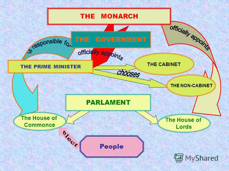 THE MONARCH THE GOVERNMENT THE NON-CABINET THE CABINET THE PRIME MINISTER PARLAMENT The House of Commonce The House of Lords People
