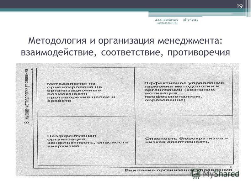 Методология и организация менеджмента: взаимодействие, соответствие, противоречия 28.07.2015 д.э.н., профессор Солдатова И.Ю. 19