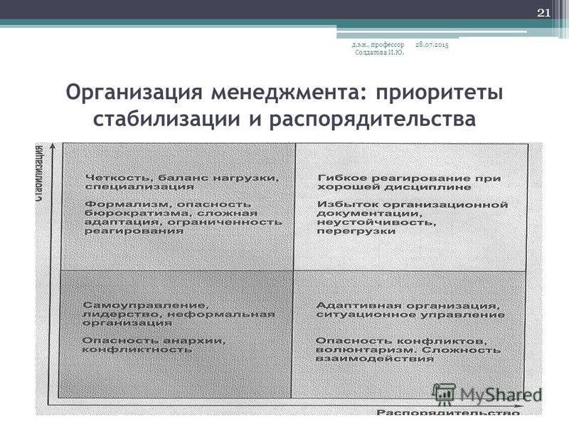 Организация менеджмента: приоритеты стабилизации и распорядительства 28.07.2015 д.э.н., профессор Солдатова И.Ю. 21
