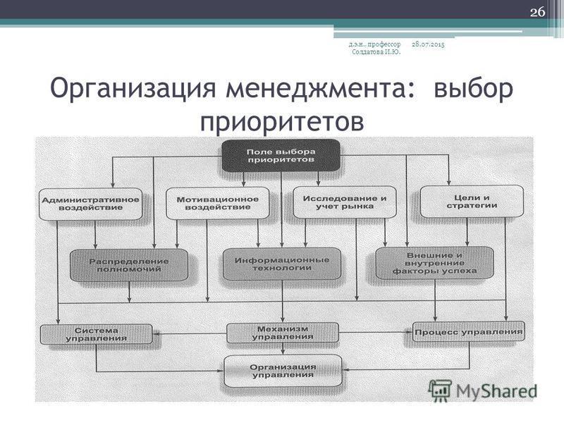 Организация менеджмента: выбор приоритетов 28.07.2015 д.э.н., профессор Солдатова И.Ю. 26