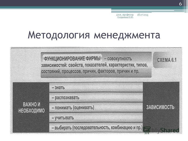 Методология менеджмента 28.07.2015 д.э.н., профессор Солдатова И.Ю. 6