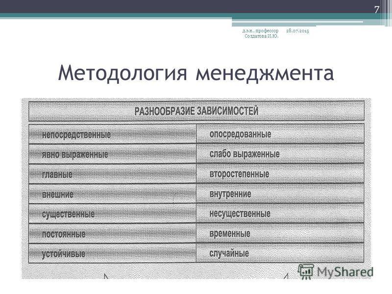Методология менеджмента 28.07.2015 д.э.н., профессор Солдатова И.Ю. 7