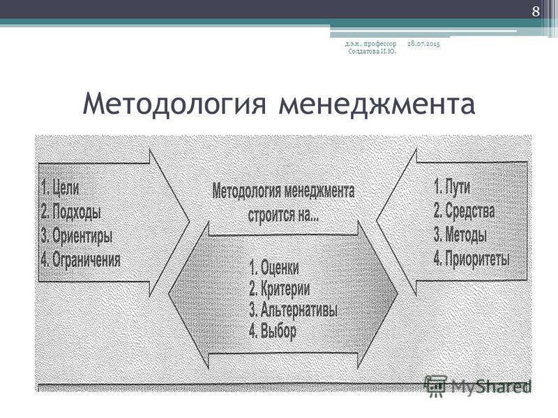Методология менеджмента 28.07.2015 д.э.н., профессор Солдатова И.Ю. 8