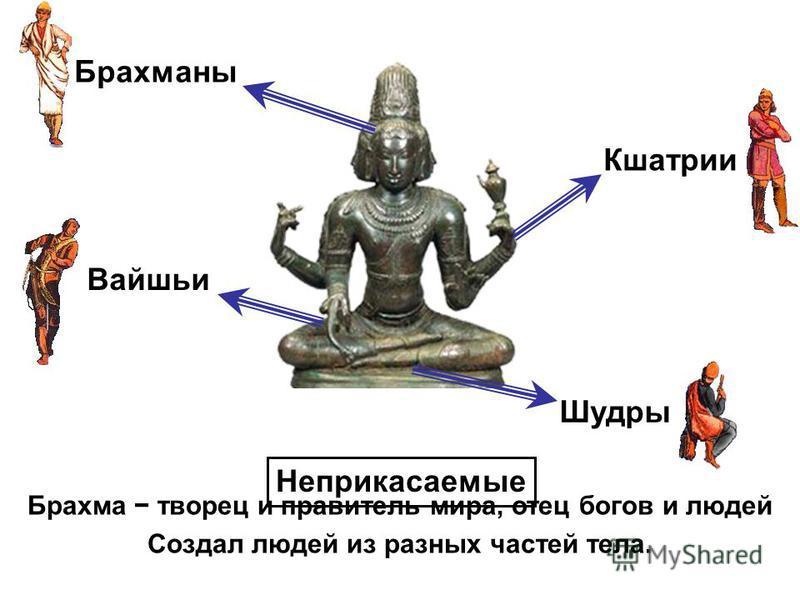 Брахма творец и правитель мира, отец богов и людей Создал людей из разных частей тела. Брахманы Кшатрии Вайшьи Шудры Неприкасаемые