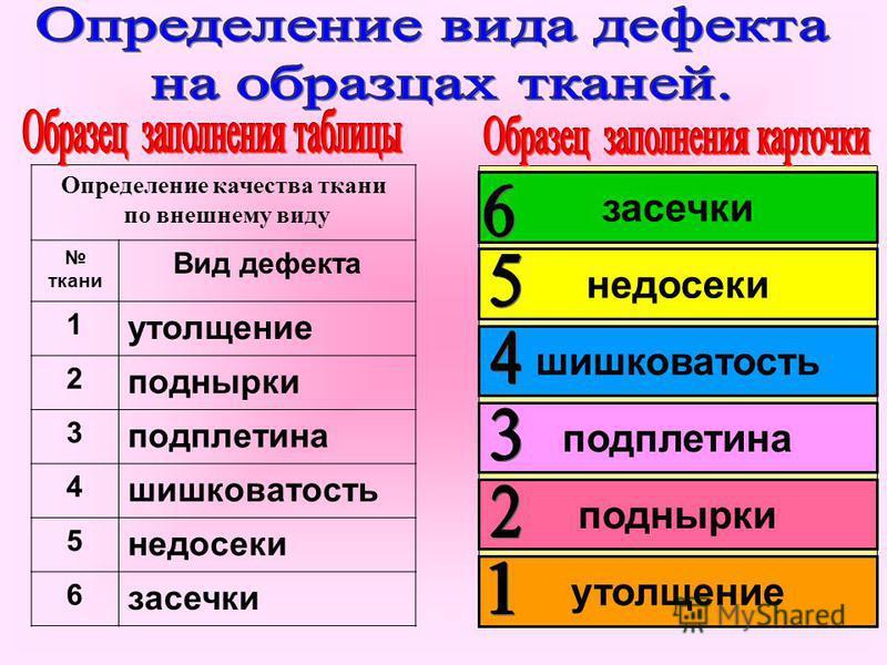 Определение качества ткани по внешнему виду ткани Вид дефекта 1 утолщение 2 поднырки 3 подплетина 4 шишковатость 5 недосеки 6 засечки утолщение поднырки подплетина шишковатость недосеки засечки
