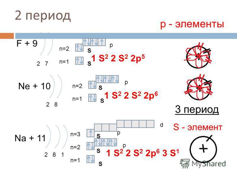 2 период F + 9 2 7 n=1 n=2 Ne + 10 2 8 n=1 n=2 Na + 11 2 8 1 n=1 n=2 1 S 2 2 S 2 2p 6 3 S 1 р - элементы 1 S 2 2 S 2 2p 5 1 S 2 2 S 2 2p 6 3 период S - элемент S S S S S S S p p p p d n=3