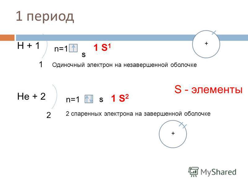 1 период Н + 1 1 n=1 S 1 S 1 Нe + 2 2 n=1 S 1 S 2 Одиночный электрон на незавершенной оболочке 2 спаренных электрона на завершенной оболочке S - элементы + +