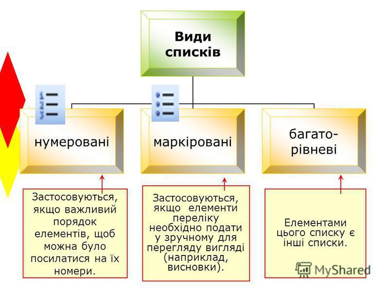 Застосовуються, якщо важливий порядок елементів, щоб можна було посилатися на їх номери. Застосовуються, якщо елементи переліку необхідно подати у зручному для перегляду вигляді (наприклад, висновки). Елементами цього списку є інші списки.