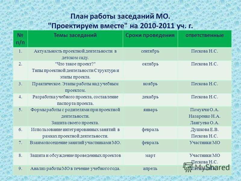 План работы заседаний МО.