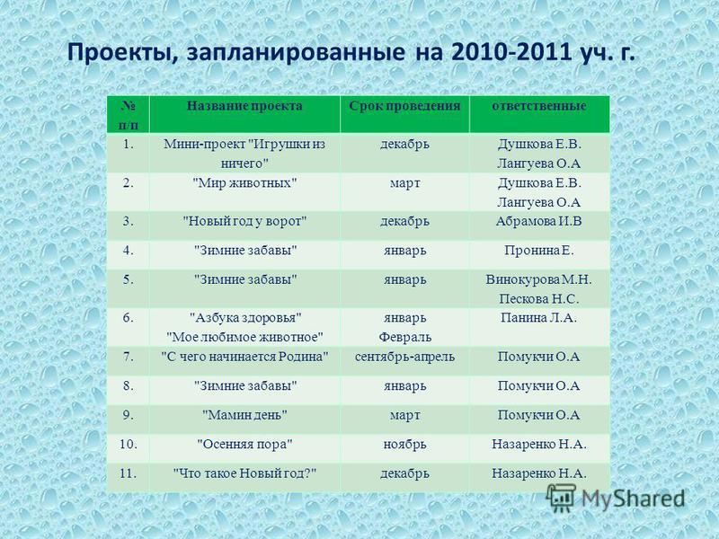 Проекты, запланированные на 2010-2011 уч. г. п/п Название проекта Срок проведения ответственные 1. Мини-проект